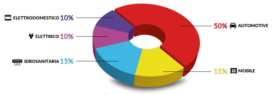 Grafico ITA